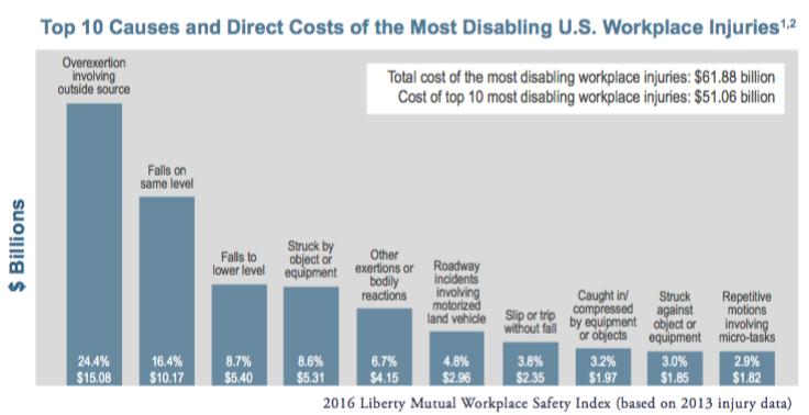 The Ten Costliest Workplace Injuries Spriska